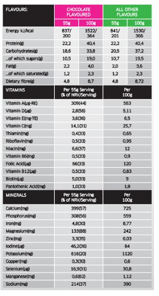 Iconfit Diet Shake uztura informācija
