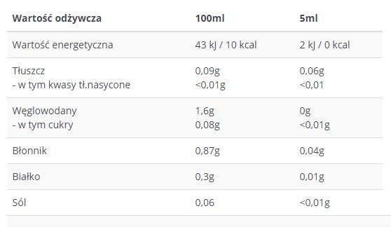 Cheat Meal Syrup 0% uztura informācija