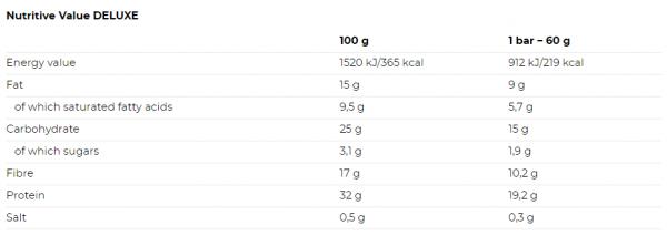 Nutrend Deluxe Protein Bar uztura informācija